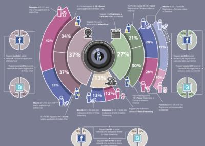 infografica-02-ragazzi-e-video-online_b