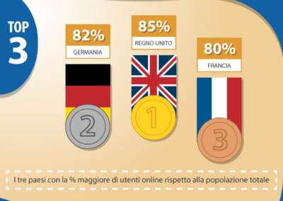 infografica-05-come-viene-passato-il-tempo-in-internet
