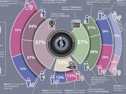 Infografiche Navigare Sicuri